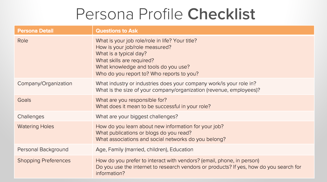 The Importance of Knowing Buyer Personas | Rocket Digital