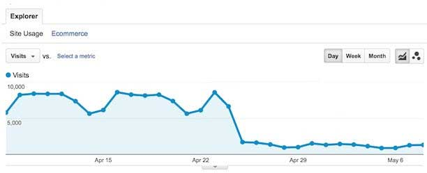 analytics chart showing a drop in traffic