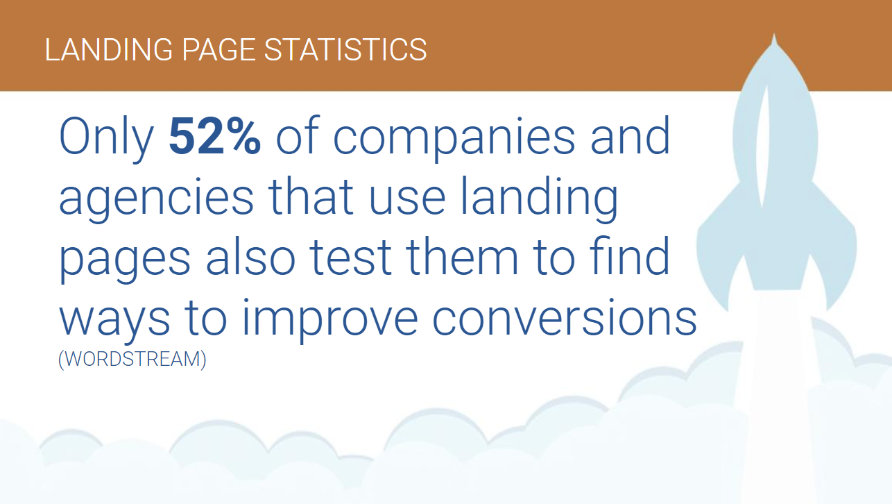 only 52% of companies test landing pages